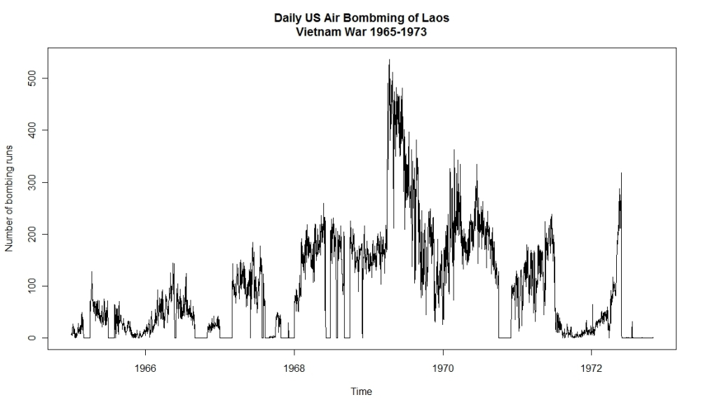 US Bombings in Laos 1965-1973 (2/6)
