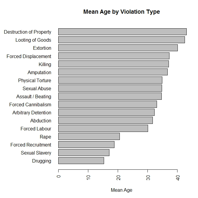 what racial group is over represented as offenders for most violent and property crimes Nonlethal violence: black youths overrepresented • property crime: overall,  minimal differences across groups • alcohol violations:  there is some  evidence of different offending patterns by race & ethnicity, but not as much as  commonly.