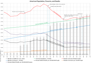 Firearm deaths, US population and gun policy events.