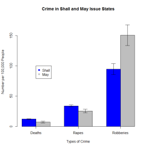 Crime Rates for Shall and May Issue States