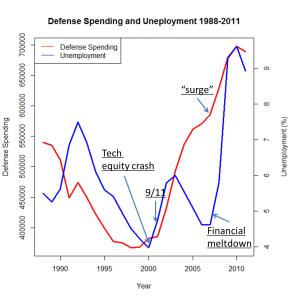 DefenseUnemploymentEvents