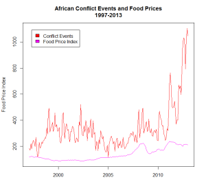 African Conflict and Worldwide Food Prices, 1997-2013