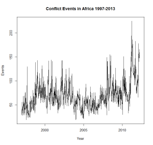 Conflict events in Africa, 2012