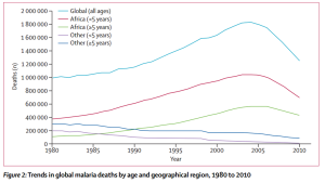 Global malaria deaths to 2010