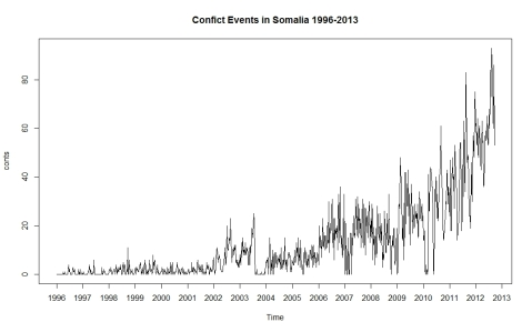 Conflict Events in Somalis 1996-2013