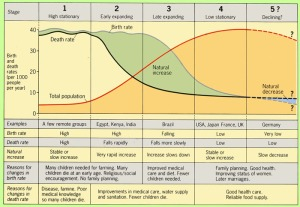 demographic_transition_detailed