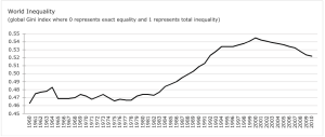 World Gini Index, 1960-2012