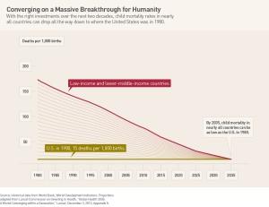 Infant mortality is down worldwide