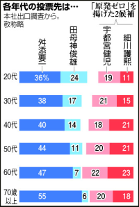 Percentage share within age groups for (L to R)  Yoichi Masuzoe, Toshio Tamogami, Kenji Utsunomiya and Morihiro Hosokawa