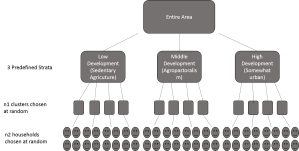 Sampling scheme