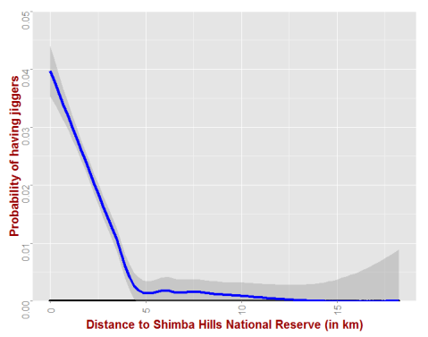 Distance to wildlife reserve and jiggers risk. Note that risk drops until 5km, then becomes nearly zero.
